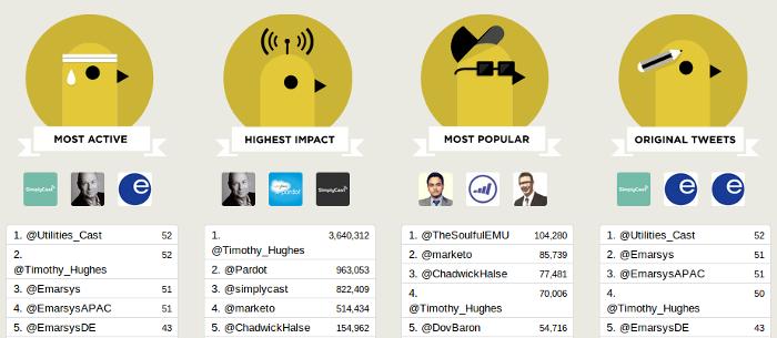 TweetBinder Contributor Ranking